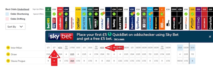 spread of the odds between Coral and SkyBet