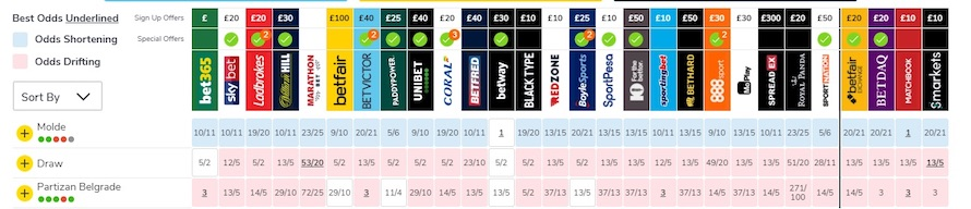 odds comparision with Oddschecker
