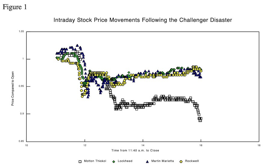 Intraday Stock Price Movements by Motton Thiokol Following the Challenger Disaster