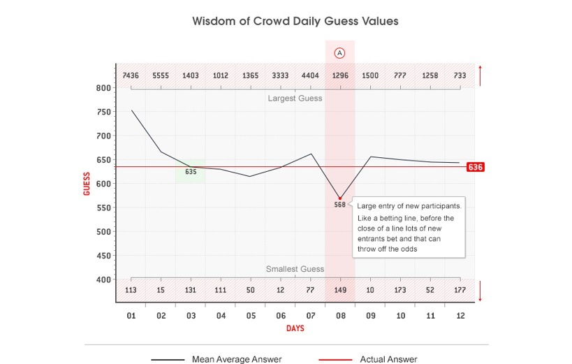 graph showing the dynamics of the Pinnacle experiment about wisdom of the crowd